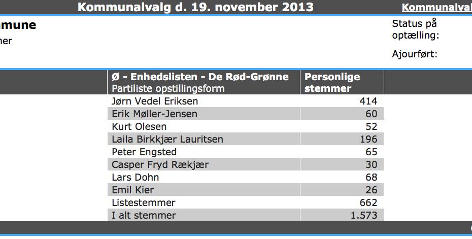 Resultat for Enhedslisten til kommunalvalget 2013 i Herning